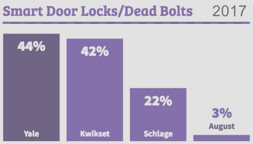 Smart-Home Pros Love Ring Doorbells, but Doorbird Surges