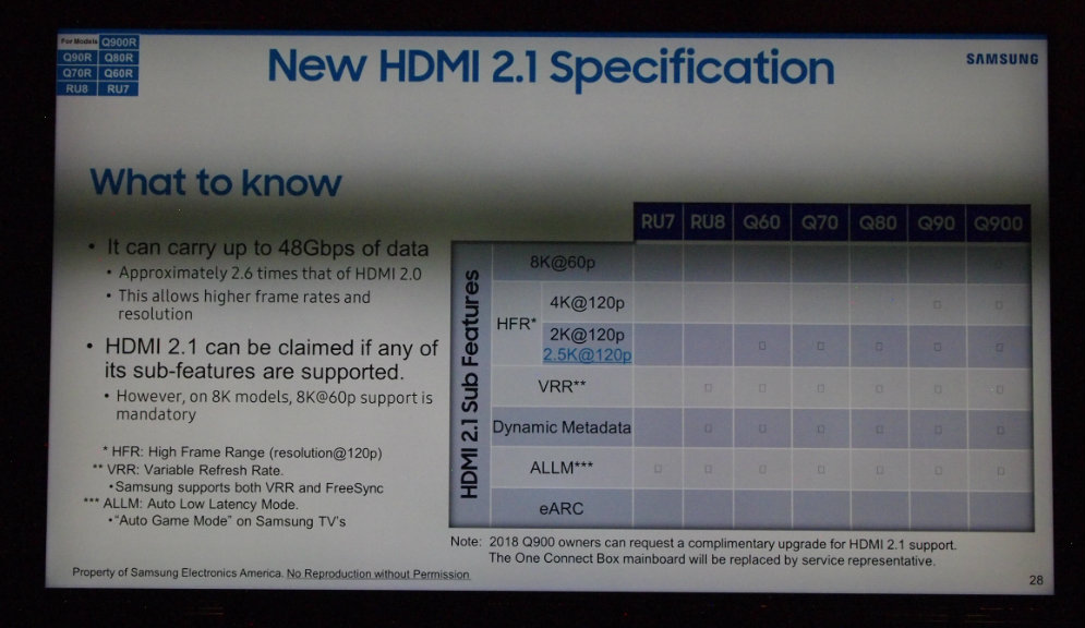 Samsung Promotes HDMI 2 1, Big Screens, New Features As 2019 4K, 8K