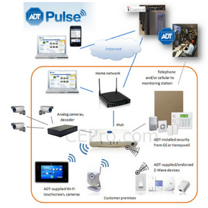architecture of adt pulse: what it can & can't do ce pro