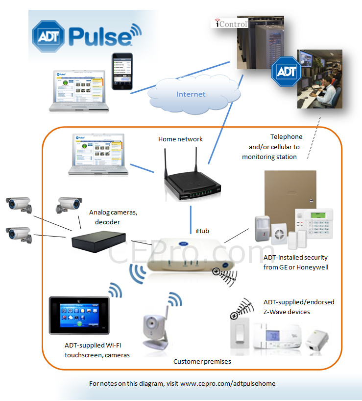 Architecture Of Adt Pulse What It Can Amp Can T Do Ce Pro