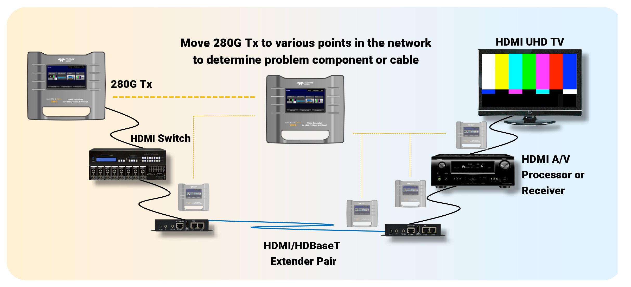 Installing Verifying And Troubleshooting Ultra Hd Video Components Of A Structured Wiring System Segmenting The Network Enables You To Determine Where Failure Occursto Identify Problem Device Or Cable