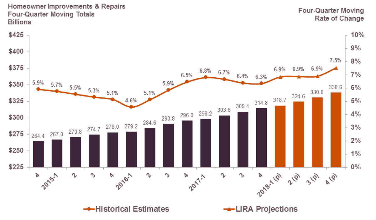 Residential Remodeling Spending Expected to Grow 7.5% in 2018