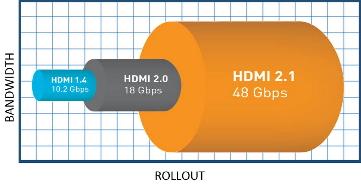 Don't Get Too Psyched for 48Gbps - HDMI 2.1 Rollout Could be Painfully Slow