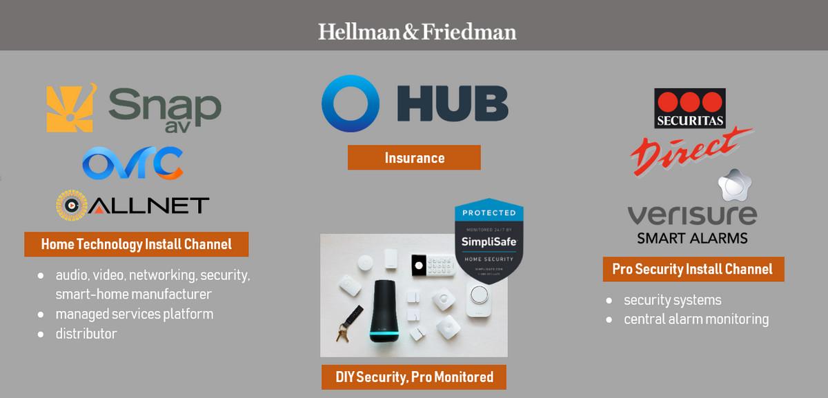 Analysis: SnapAV Owner Acquires Majority Stake of DIY Security Giant SimpliSafe