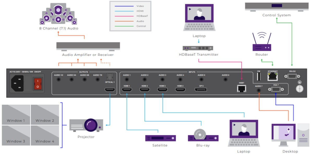 RTI's New 4K Quad MultiViewer Puts 4 Sources onto 1 Display