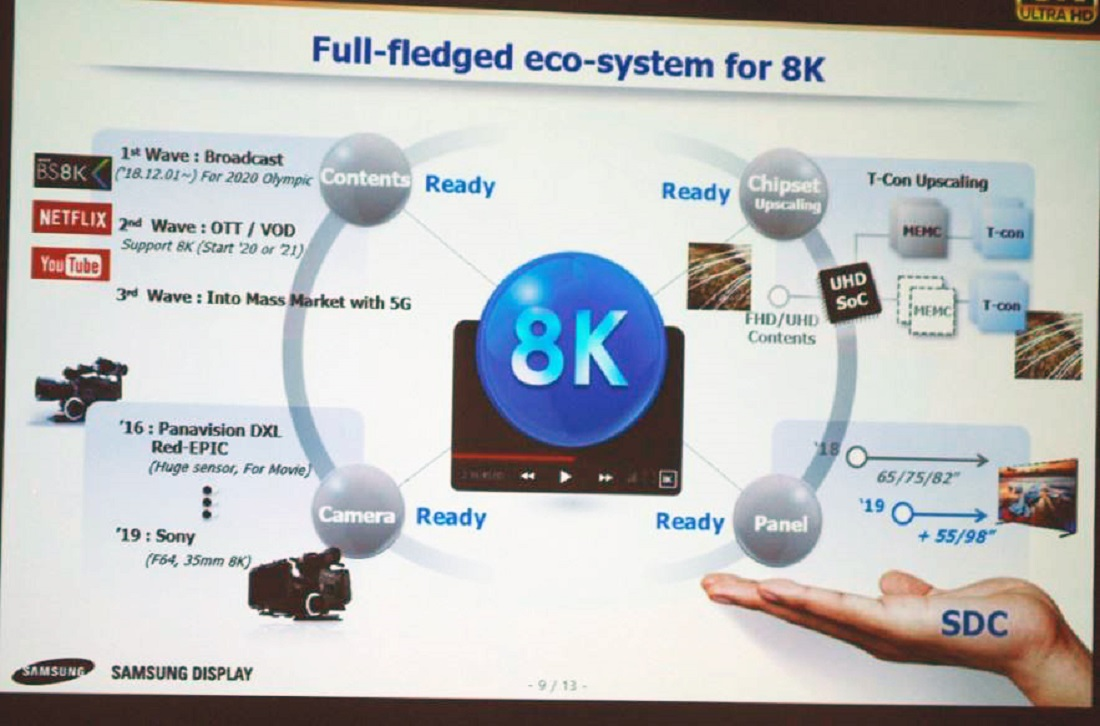 Moving the 8K Needle: Continuing Education, More Efficient Video