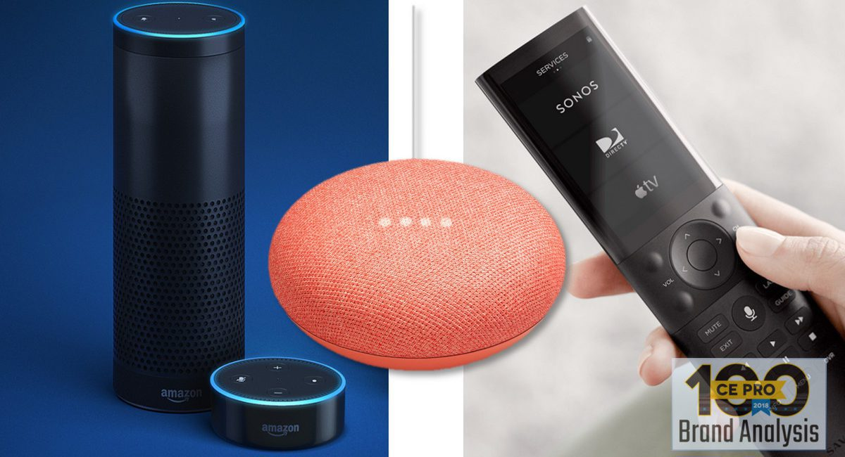 Alexa is Top Voice-Control for Smart-Home Pros, but Google Gains – CE Pro 100 Brand Analysis