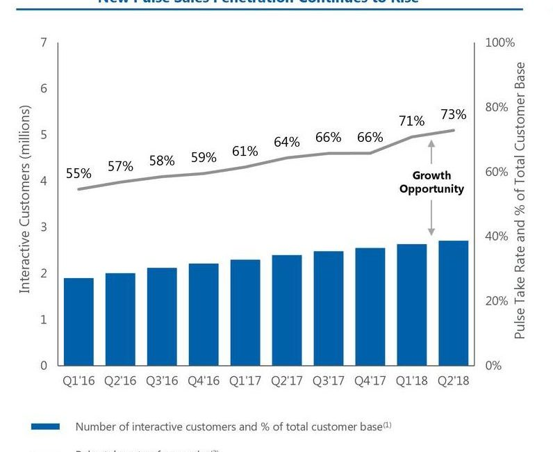 40% of All ADT Clients Now Use ADT Pulse