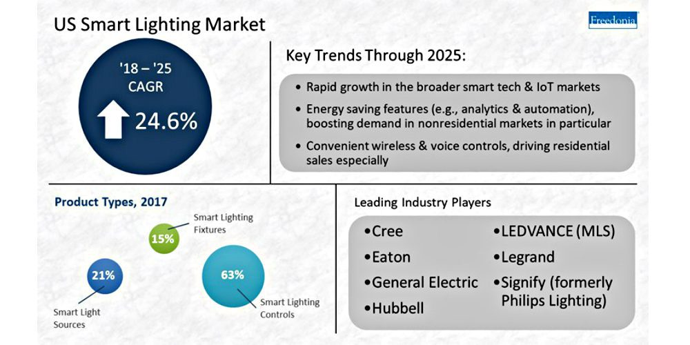 Smart Lighting System Sales Forecasted to Reach $945M by end of 2018
