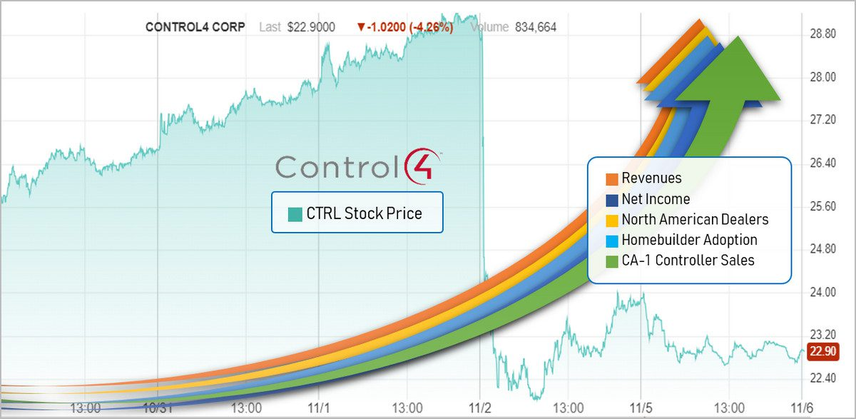 Control4 Reports Record Revenues, but Stock Plunges … Why?