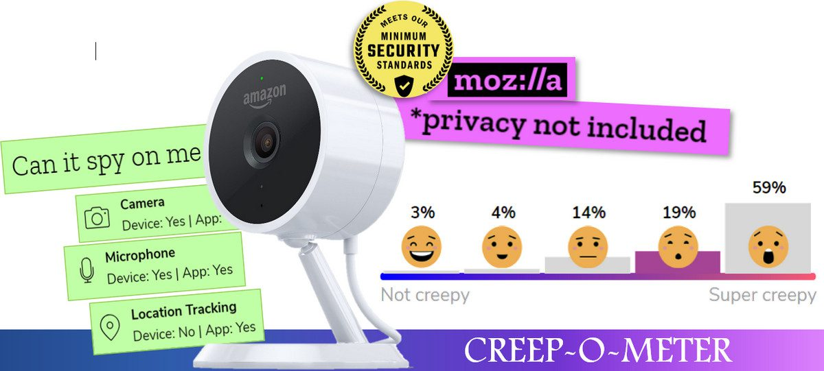 Mozilla's Naughty-or-Nice List Rates Connected Devices on Privacy and Data Security