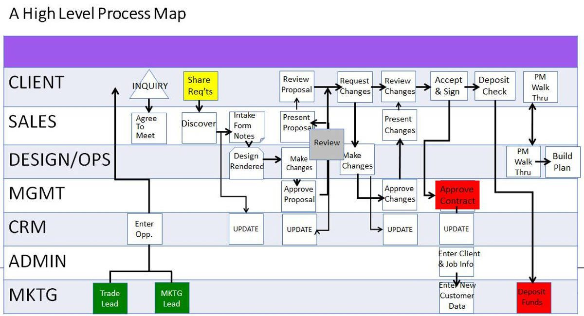 27 Business Processes Every Integrator Should Document…in Writing