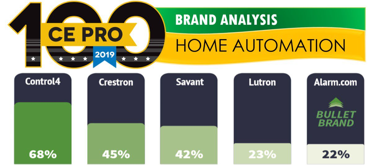 Control4, Crestron, Savant Top Home-Automation Charts – CE Pro 100 Brand Analysis 2019