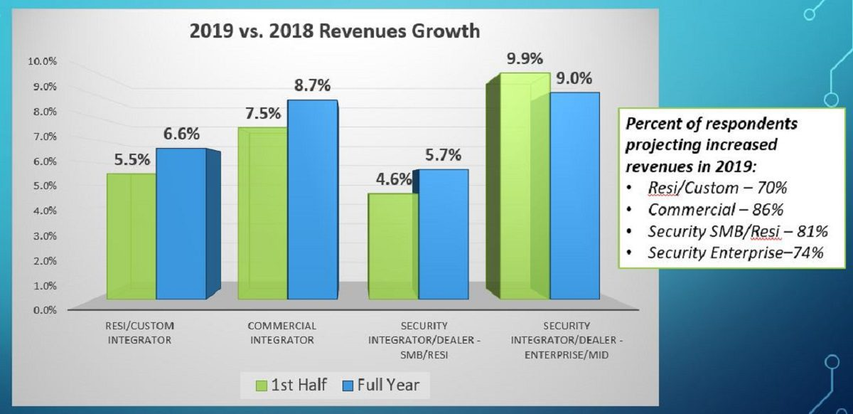 What Recession? CE Pro Mid-Year Report Predicts Growth for Second Half of 2019