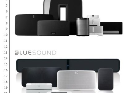 Sonos Sues Lenbrook for Bluesound and BluOS, Alleging Patent Infringement
