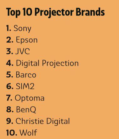Deep Dive: What Do Integrators Want in Projectors & Displays?, slide 4
