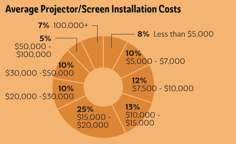 Deep Dive: What Do Integrators Want in Projectors & Displays?, slide 0