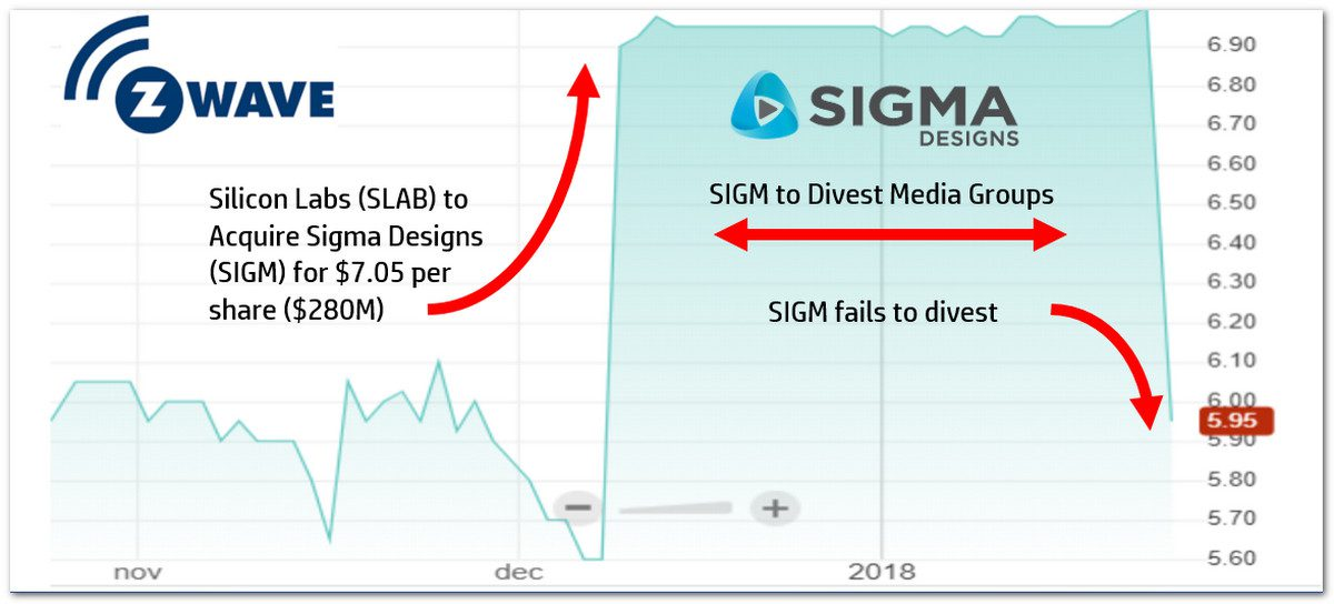 Sigma Acquisition Collapses, but Silicon Labs Could Buy Z-Wave Assets for Cheap