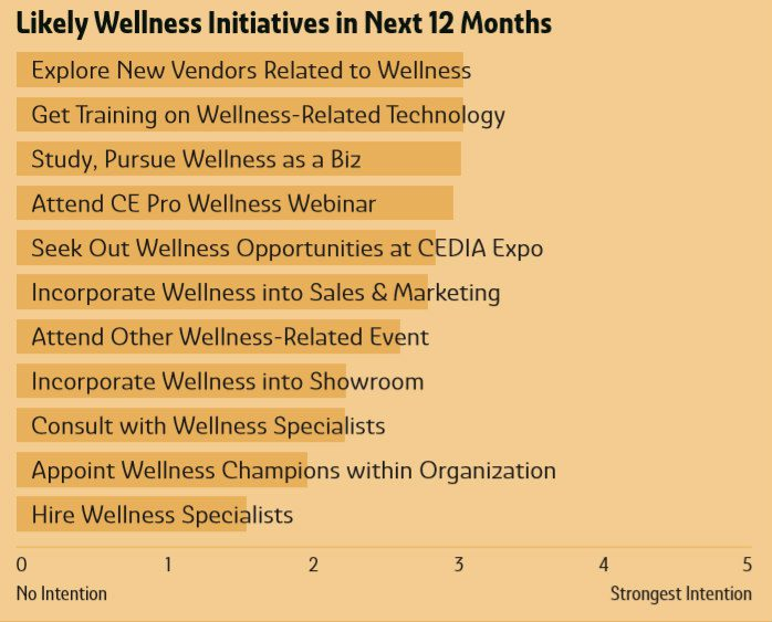 Deep Dive: Biophilia and Wellness in the Smart-Home Channel, slide 6