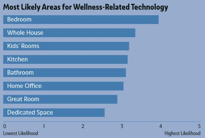 Deep Dive: Biophilia and Wellness in the Smart-Home Channel, slide 4