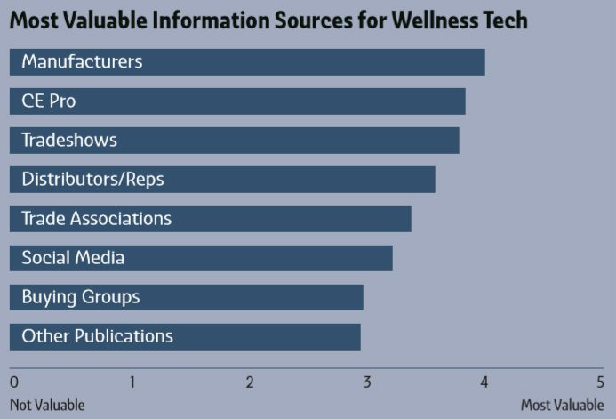 Deep Dive: Biophilia and Wellness in the Smart-Home Channel, slide 5