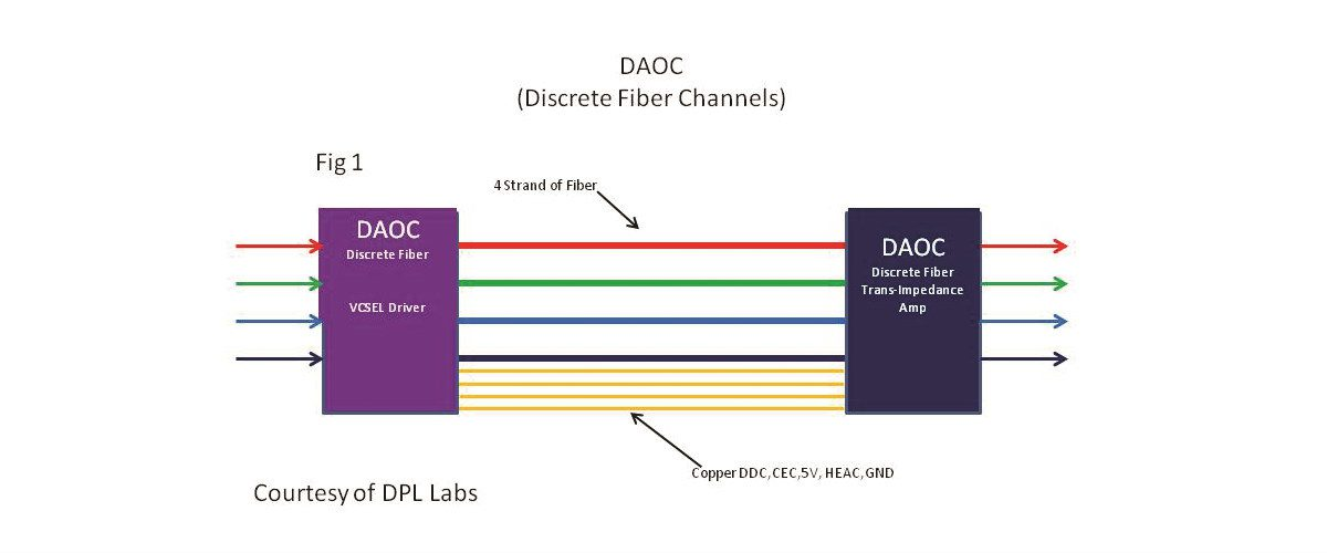 Do You Know the Differences in AOC Fiber Types?