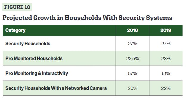 Massive Home Automation Survey Reveals Anticipated Growth of 10% in 2019, slide 7
