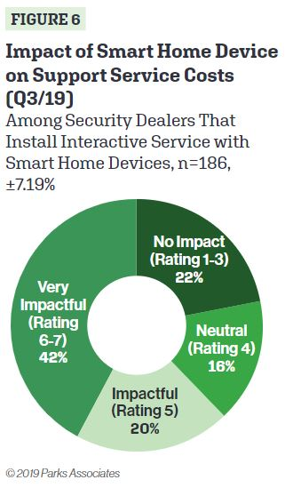 Massive Home Automation Survey Reveals Anticipated Growth of 10% in 2019, slide 3