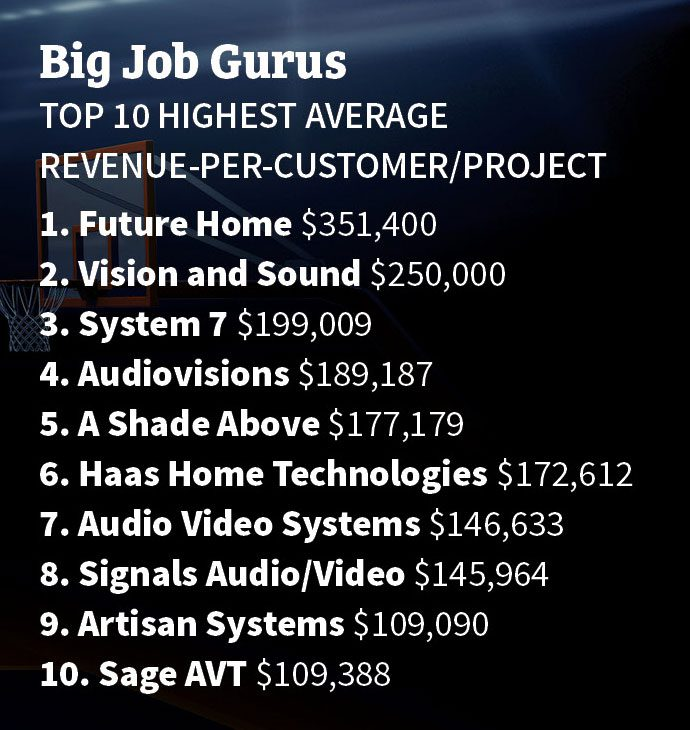 CE Pro 100 Big Job Experts