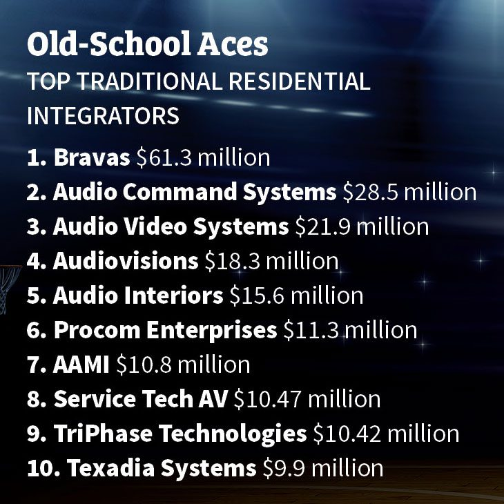 CE Pro 100 Traditional Firms