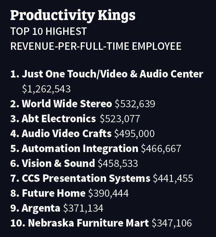 CE Pro 100 Most Productive