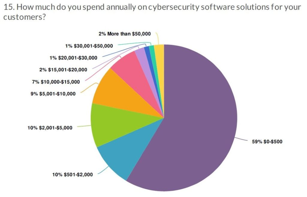 cybersecurity study expenditures