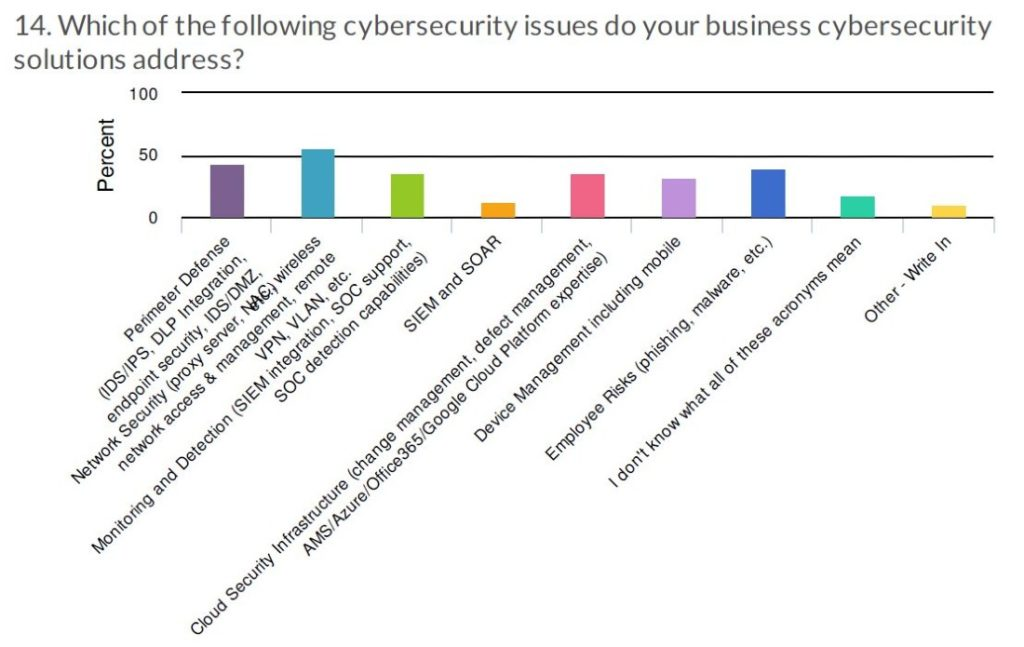 cybersecurity business usage