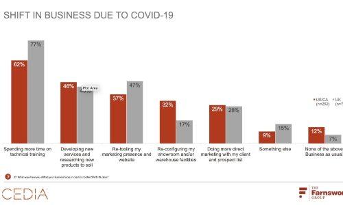 CEDIA Study: Coronavirus Impact Hits Industry Hard