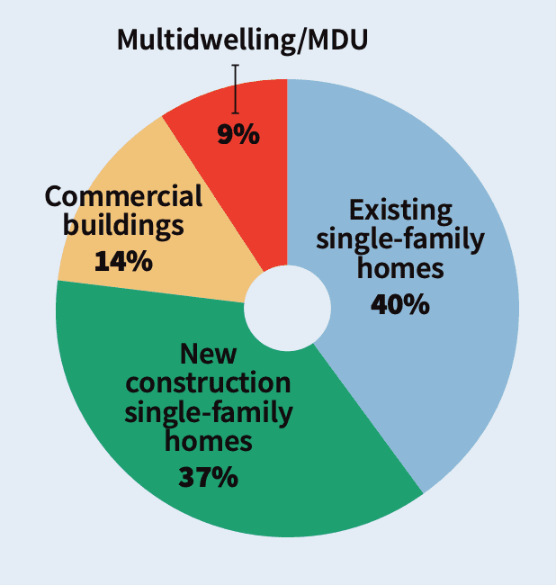 Multiroom Audio Deep Dive Reveals Drop in Number of Zones, Prices, slide 4