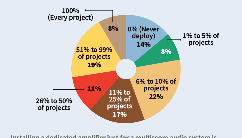 Multiroom Audio Deep Dive Reveals Drop in Number of Zones, Prices, slide 16