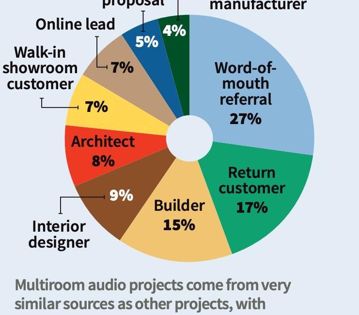 Multiroom Audio Deep Dive Reveals Drop in Number of Zones, Prices, slide 0