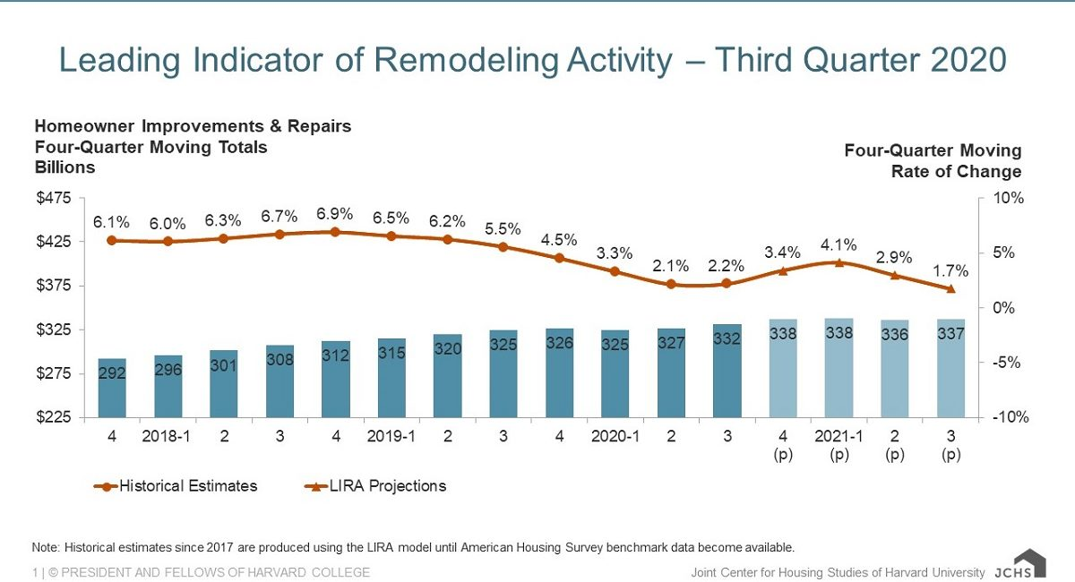 Study: Home Remodeling Spending Continues to Rise