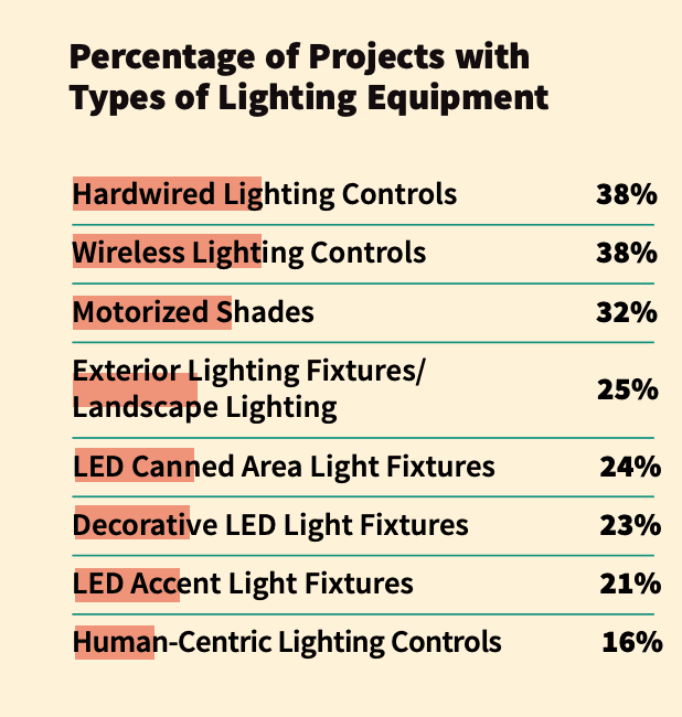 CE Pro Deep Dive: Lighting Market Shines Brightly in 2020 and Beyond, slide 0