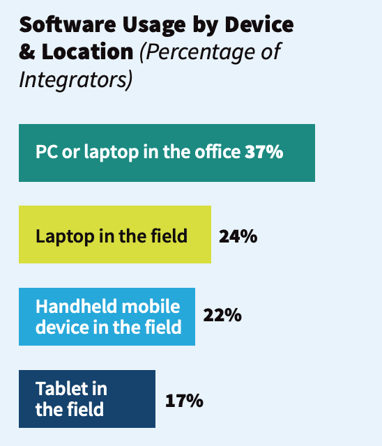 Deep Dive: Research Reveals Hard Data on Business Software Usage, Preferences in 2020, slide 1