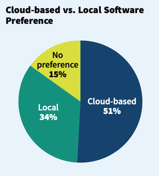 Deep Dive: Research Reveals Hard Data on Business Software Usage, Preferences in 2020, slide 2