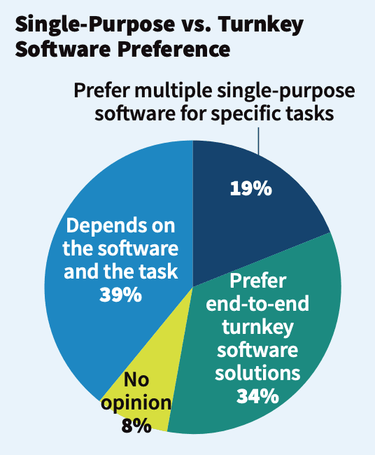Deep Dive: Research Reveals Hard Data on Business Software Usage, Preferences in 2020, slide 6