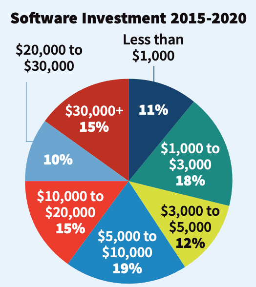 Deep Dive: Research Reveals Hard Data on Business Software Usage, Preferences in 2020, slide 9