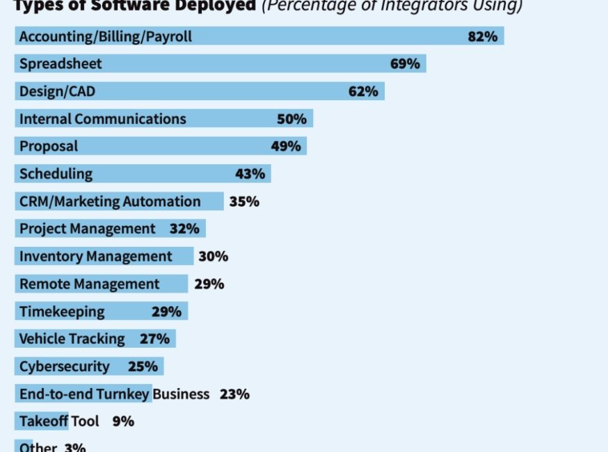 Deep Dive: Research Reveals Hard Data on Business Software Usage, Preferences in 2020, slide 8