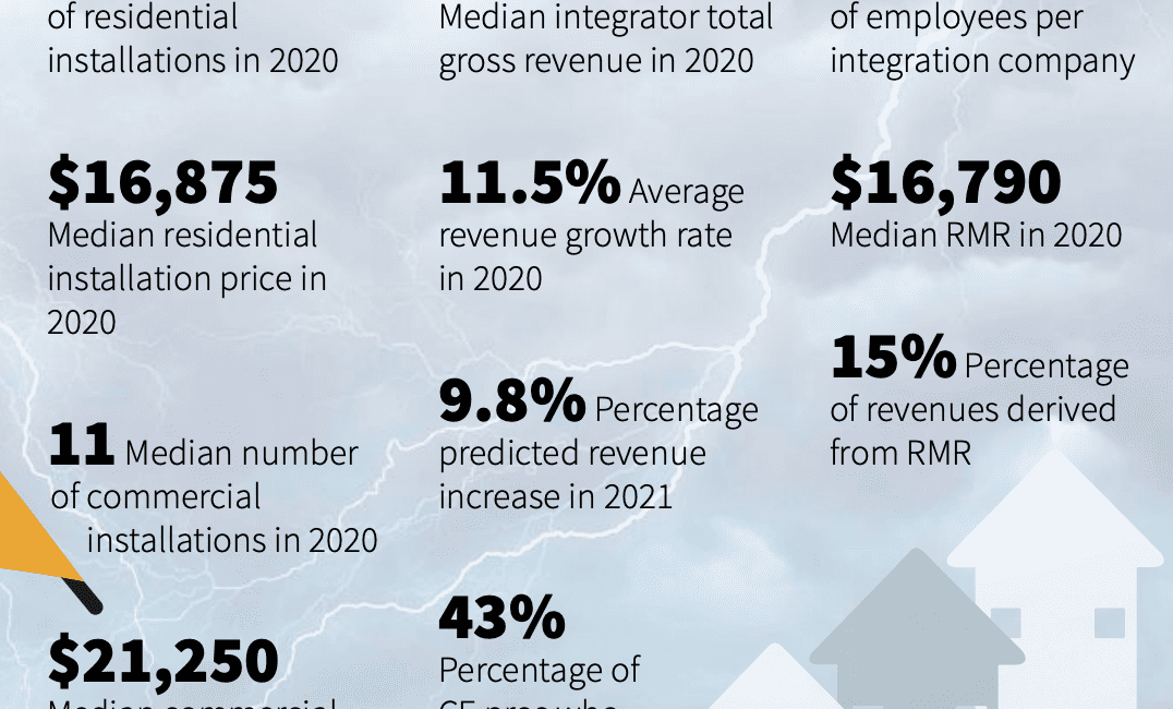 2021 CE Pro State of the Industry: Sheltered From the Storm, slide 0