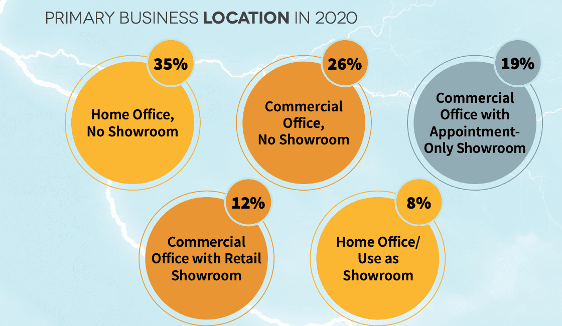 2021 CE Pro State of the Industry: Sheltered From the Storm, slide 2