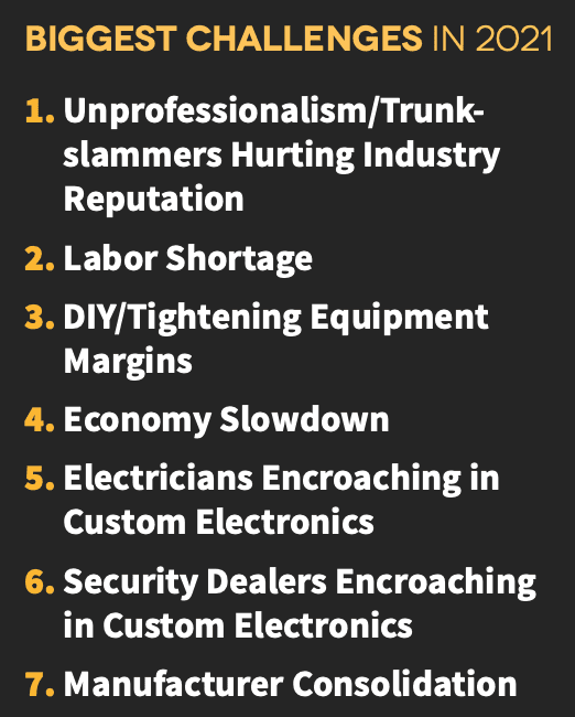 2021 CE Pro State of the Industry: Sheltered From the Storm, slide 19