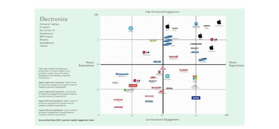 Which CE Brands Elicit the Most Brand Loyalty?