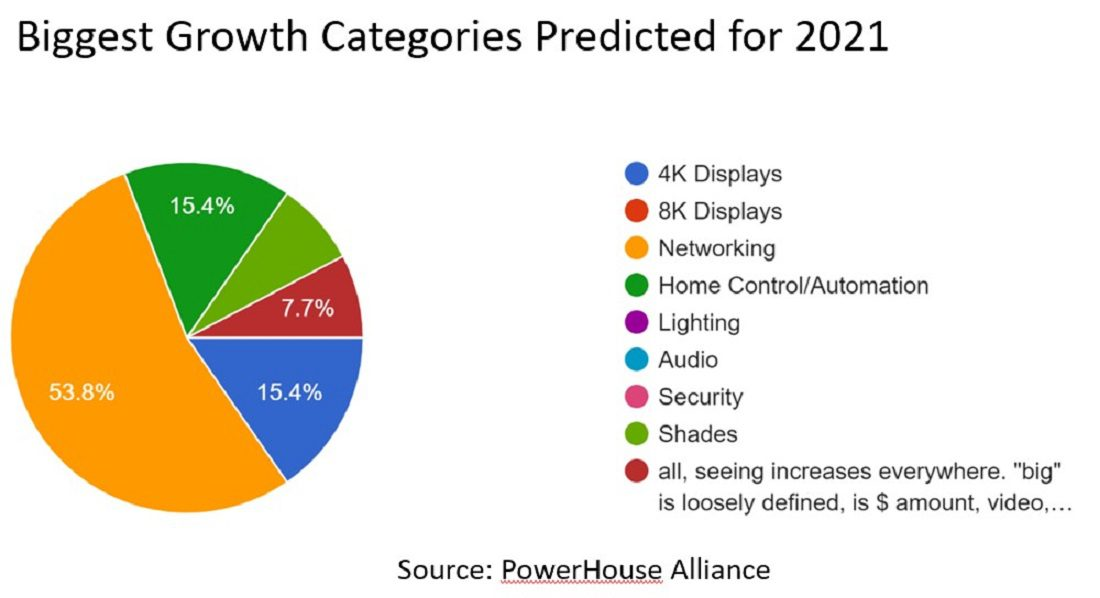 PowerHouse Alliance Reports 200%+ Growth in Networking Equipment Sales