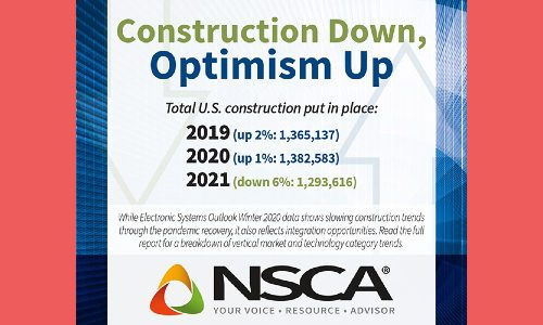 NSCA Report Forecasts 6% Decline in Construction Growth in 2021